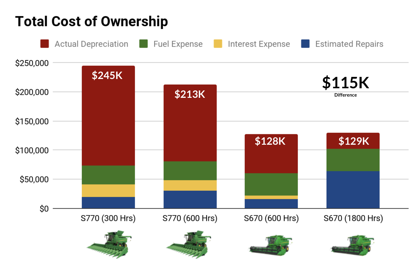 graph showing total cost of ownership for a john deere combine