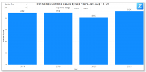 Iron Comps' Combine Values with Separator Hours Between 1,000 - 2,000 in 2021