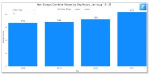 Iron Comps' Combine Values with Separator Hours Between 2,000 - 3,000 in 2021