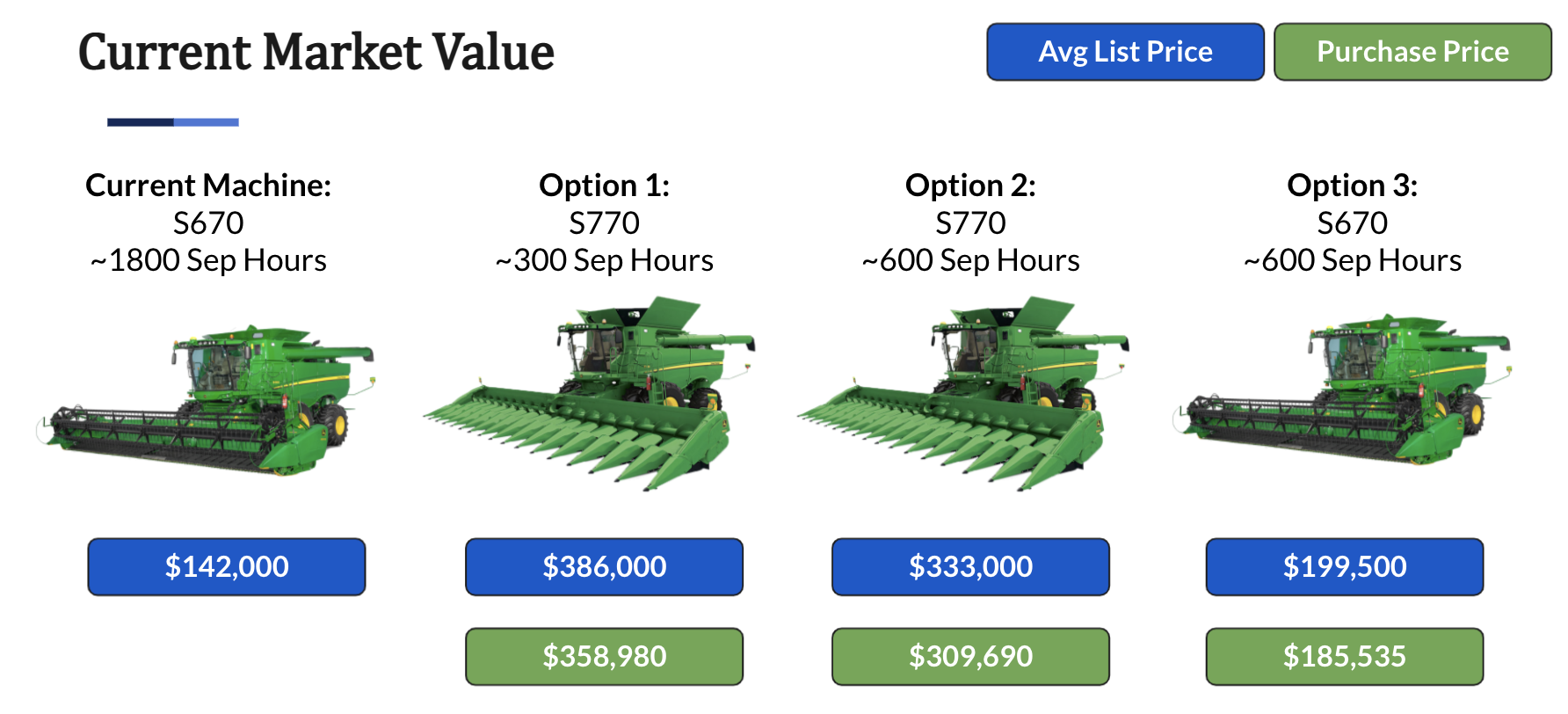 graphic outlining the various John Deere combine purchasing options
