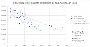 Current John Deere 8370R Values by Hours: Depreciation At Dealerships And Auctions In 2021